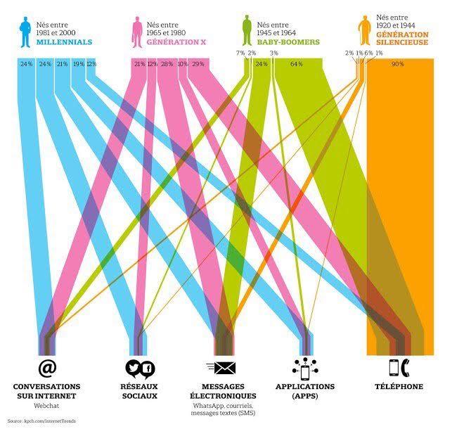 infographie-generation